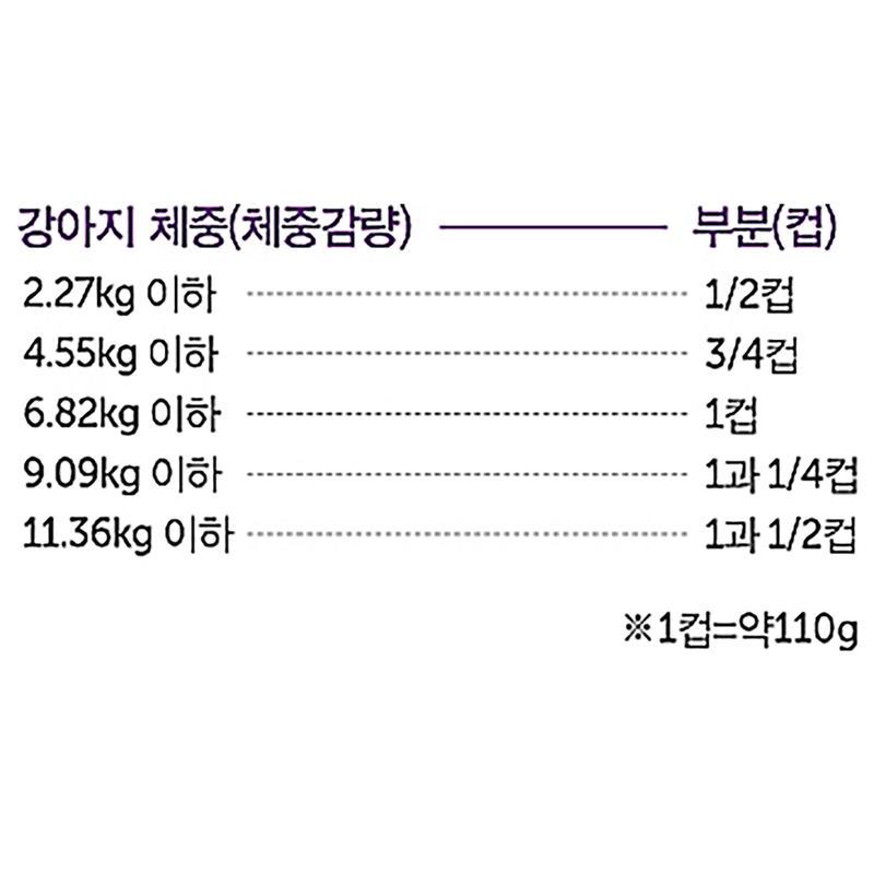 HALO 스몰브리드 치킨&치킨간 1.81kg